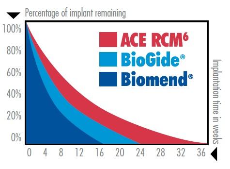 RCM6 吸収性コラーゲンメンブレン
