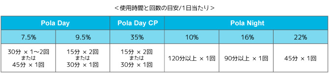 使用時間と回数の目安/1日当たり